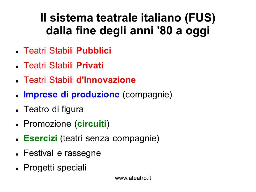 www.ateatro.it Il sistema teatrale italiano (FUS) dalla fine degli anni '80 a oggi Teatri Stabili Pubblici Teatri Stabili Privati Teatri Stabili d'Inn