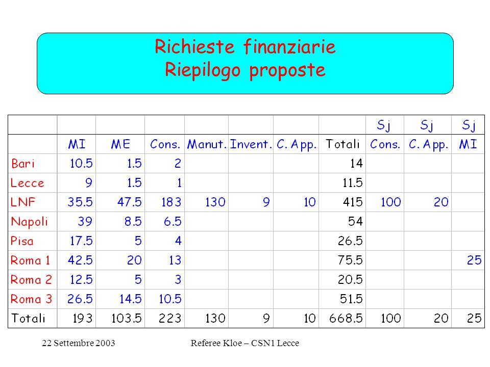 22 Settembre 2003Referee Kloe – CSN1 Lecce Richieste finanziarie Riepilogo proposte