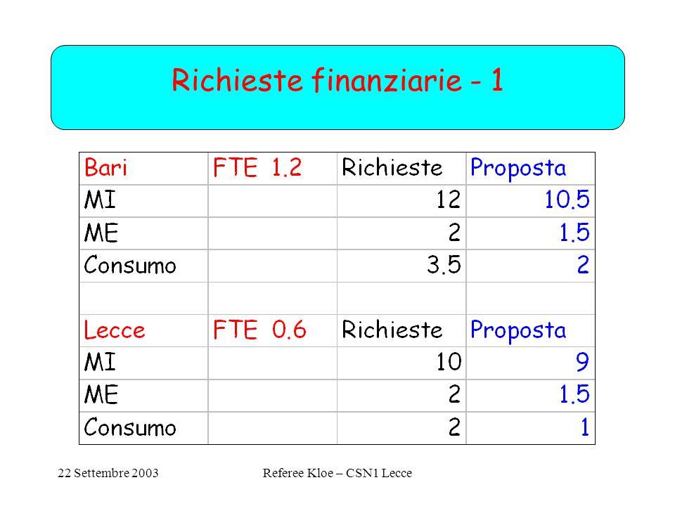 22 Settembre 2003Referee Kloe – CSN1 Lecce Richieste finanziarie - 1