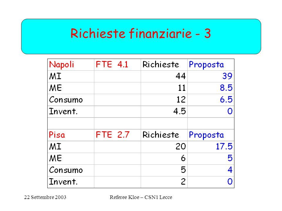 22 Settembre 2003Referee Kloe – CSN1 Lecce Richieste finanziarie - 3