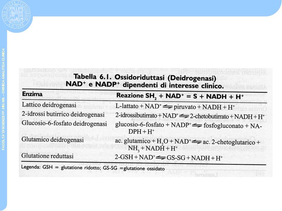 FACOLTA' DI SCIENZE FF. MM. NN. – CHIMICA ANALITICA CLINICA Classificazione enzimi plasmatici Enzimi specifici del plasma Enzimi non specifici del pla