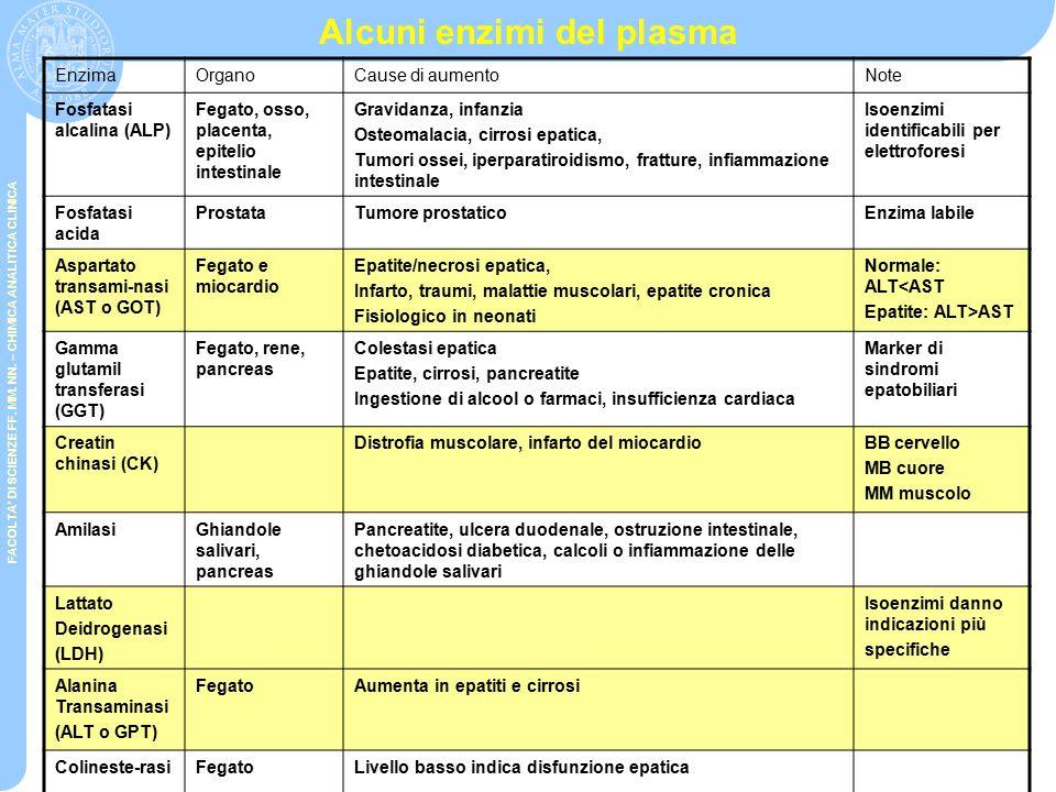 FACOLTA' DI SCIENZE FF. MM. NN. – CHIMICA ANALITICA CLINICA CLASSIFICAZIONE EMPIRICA Significato della presenza di enzimi intracellulari nel plasma –A
