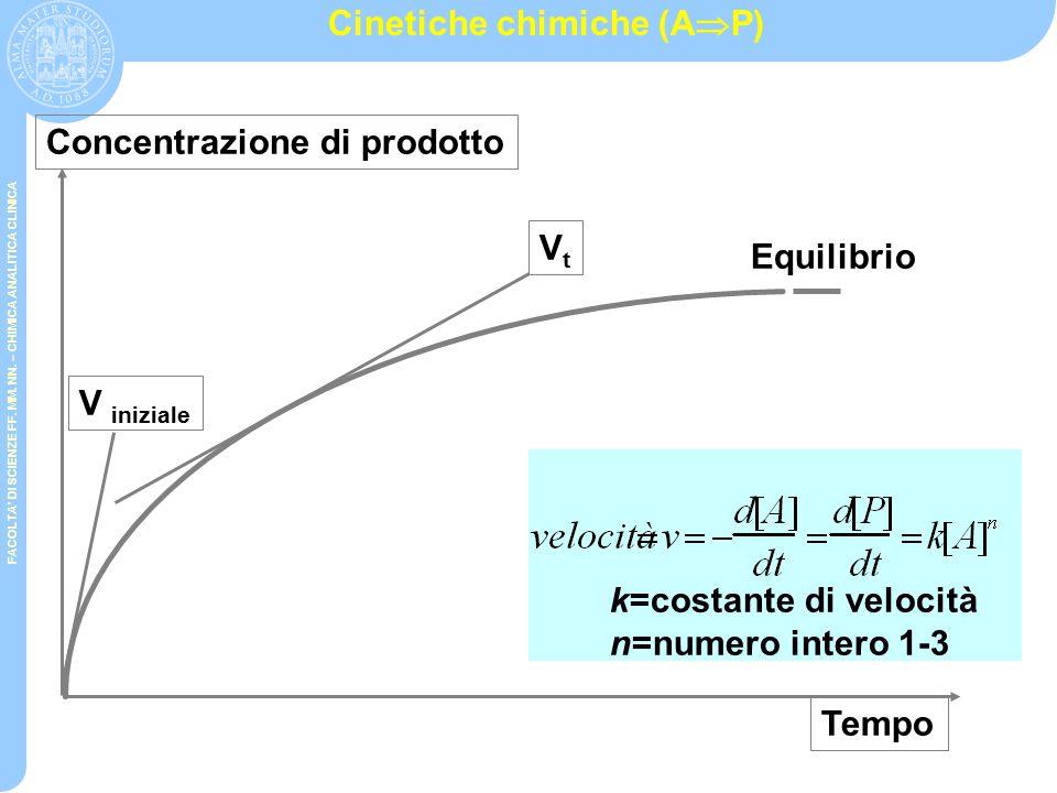 FACOLTA' DI SCIENZE FF. MM. NN. – CHIMICA ANALITICA CLINICA ENZIMI Gli Enzimi sono macromolecole biologiche di natura proteica con gruppi funzionali s