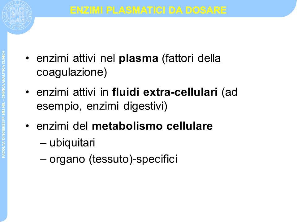 FACOLTA' DI SCIENZE FF. MM. NN. – CHIMICA ANALITICA CLINICA MISURE CINETICHE O END-POINT Determinazione di Plasminogeno nel sangue umano citralato 1.P