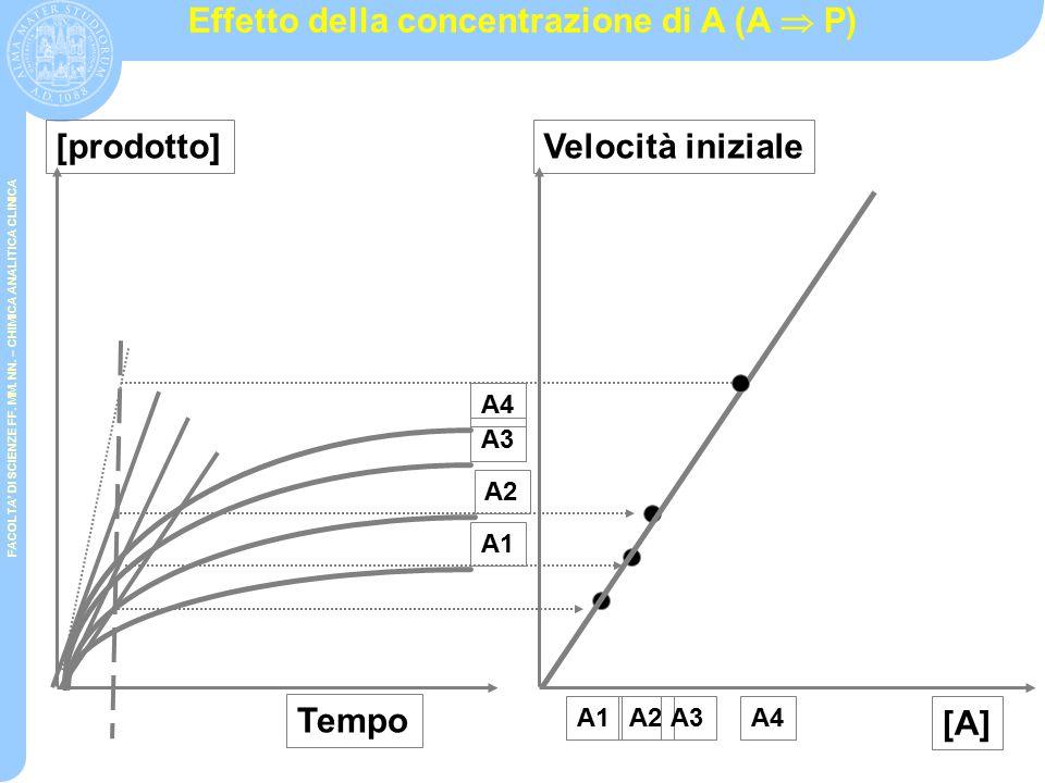 FACOLTA' DI SCIENZE FF. MM. NN. – CHIMICA ANALITICA CLINICA Cinetiche chimiche (A  P) Equilibrio V iniziale VtVt Concentrazione di prodotto Tempo k=c