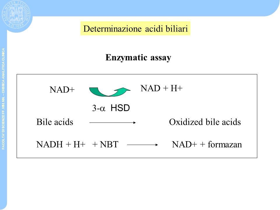 FACOLTA' DI SCIENZE FF. MM. NN. – CHIMICA ANALITICA CLINICA ENZYME CYCLING Glucosio-6-fosfato Acido-6-fosfogluconico NADPHNADP + Acido ossoglutarico +