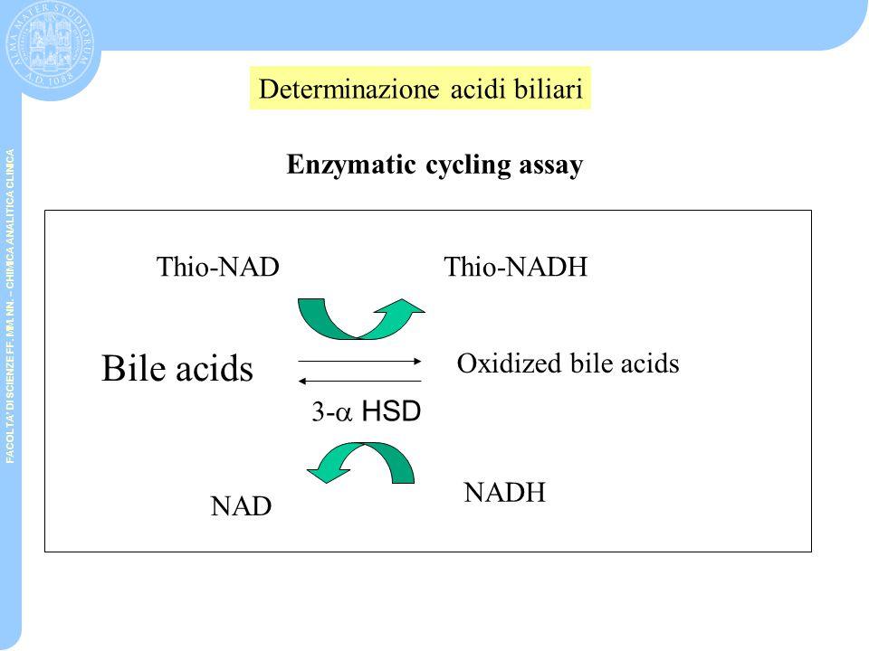 FACOLTA' DI SCIENZE FF. MM. NN. – CHIMICA ANALITICA CLINICA Bile acids Oxidized bile acids NADH + H+ + NBT NAD+ + formazan 3-  HSD NAD+ NAD + H+ De