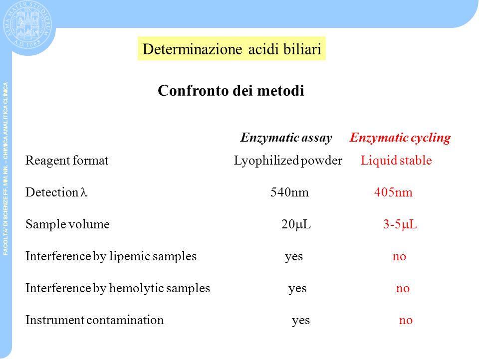FACOLTA' DI SCIENZE FF. MM. NN. – CHIMICA ANALITICA CLINICA Bile acids Oxidized bile acids Thio-NADThio-NADH 3-  HSD NADH NAD Determinazione acidi b