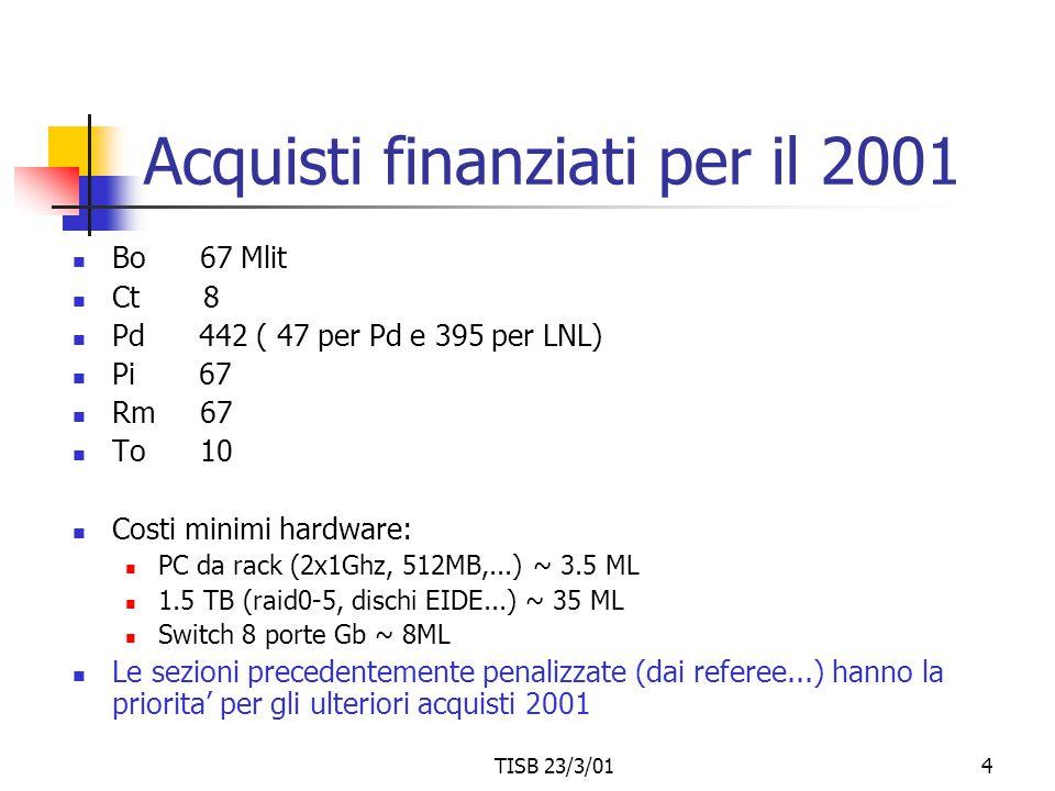 TISB 23/3/014 Acquisti finanziati per il 2001 Bo 67 Mlit Ct 8 Pd 442 ( 47 per Pd e 395 per LNL) Pi 67 Rm 67 To 10 Costi minimi hardware: PC da rack (2