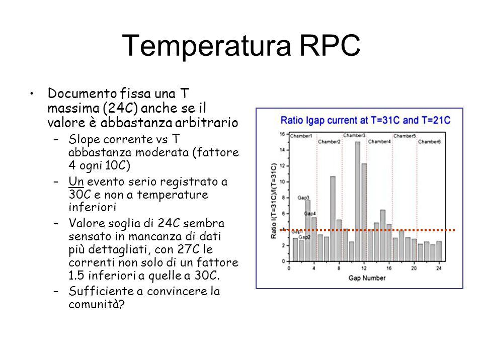 Temperatura RPC Documento fissa una T massima (24C) anche se il valore è abbastanza arbitrario –Slope corrente vs T abbastanza moderata (fattore 4 ogni 10C) –Un evento serio registrato a 30C e non a temperature inferiori –Valore soglia di 24C sembra sensato in mancanza di dati più dettagliati, con 27C le correnti non solo di un fattore 1.5 inferiori a quelle a 30C.