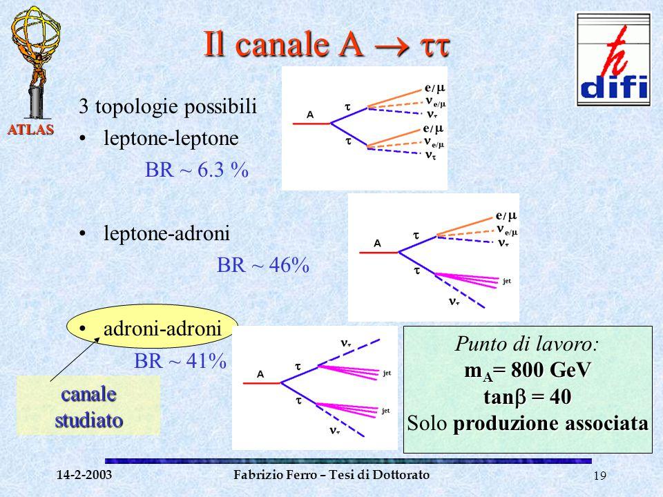 ATLAS 14-2-2003Fabrizio Ferro – Tesi di Dottorato19 Il canale A   3 topologie possibili leptone-leptone BR ~ 6.3 % leptone-adroni BR ~ 46% adroni-adroni BR ~ 41% Punto di lavoro: m A = 800 GeV tan  = 40 produzione associata Solo produzione associata canale studiato