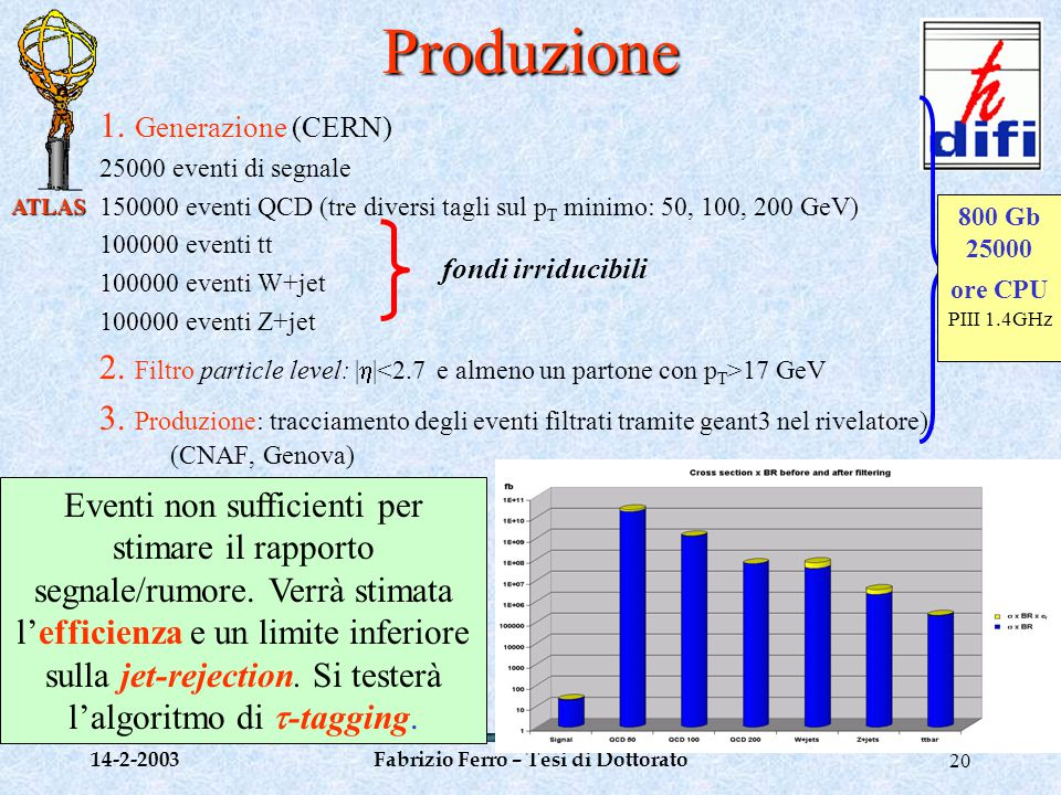 ATLAS 14-2-2003Fabrizio Ferro – Tesi di Dottorato20 Produzione 1.