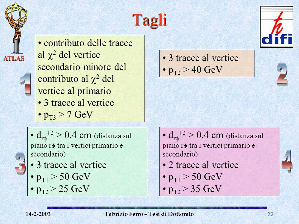 ATLAS 14-2-2003Fabrizio Ferro – Tesi di Dottorato22Tagli contributo delle tracce al  2 del vertice secondario minore del contributo al  2 del vertice al primario 3 tracce al vertice p T3 > 7 GeV 3 tracce al vertice p T2 > 40 GeV d r  12 > 0.4 cm (distanza sul piano r  tra i vertici primario e secondario) 3 tracce al vertice p T1 > 50 GeV p T2 > 25 GeV d r  12 > 0.4 cm (distanza sul piano r  tra i vertici primario e secondario) 2 tracce al vertice p T1 > 50 GeV p T2 > 35 GeV