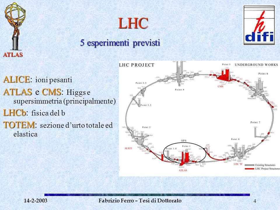 ATLAS 14-2-2003Fabrizio Ferro – Tesi di Dottorato4 LHC ALICE ALICE: ioni pesanti ATLASCMS ATLAS e CMS: Higgs e supersimmetria (principalmente) LHCb LHCb: fisica del b TOTEM TOTEM: sezione d'urto totale ed elastica 5 esperimenti previsti