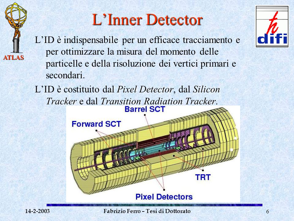 ATLAS 14-2-2003Fabrizio Ferro – Tesi di Dottorato7 Il Pixel Detector Fornisce un'elevata granularità in prossimità del vertice di interazione: circa 1700 moduli da 320x144 pixels (50x400  m 2 ) forniscono una risoluzione spaziale di 13 e 65  m nelle due direzioni ortogonali.