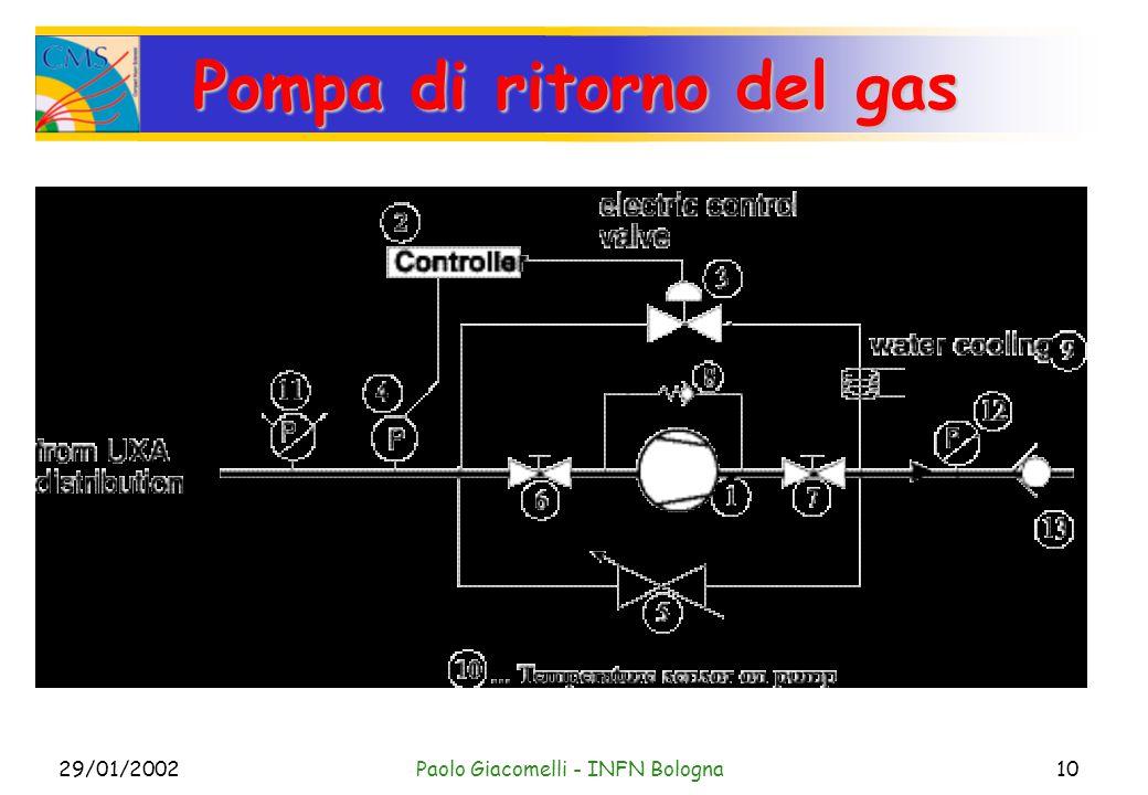 29/01/2002Paolo Giacomelli - INFN Bologna10 Pompa di ritorno del gas