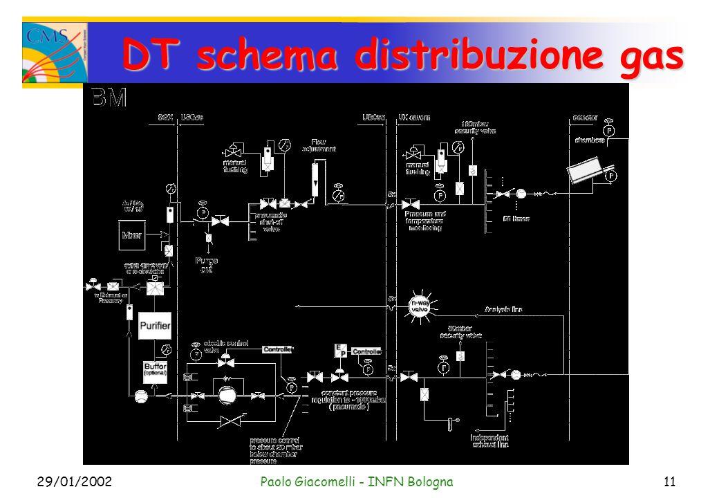 29/01/2002Paolo Giacomelli - INFN Bologna11 DT schema distribuzione gas