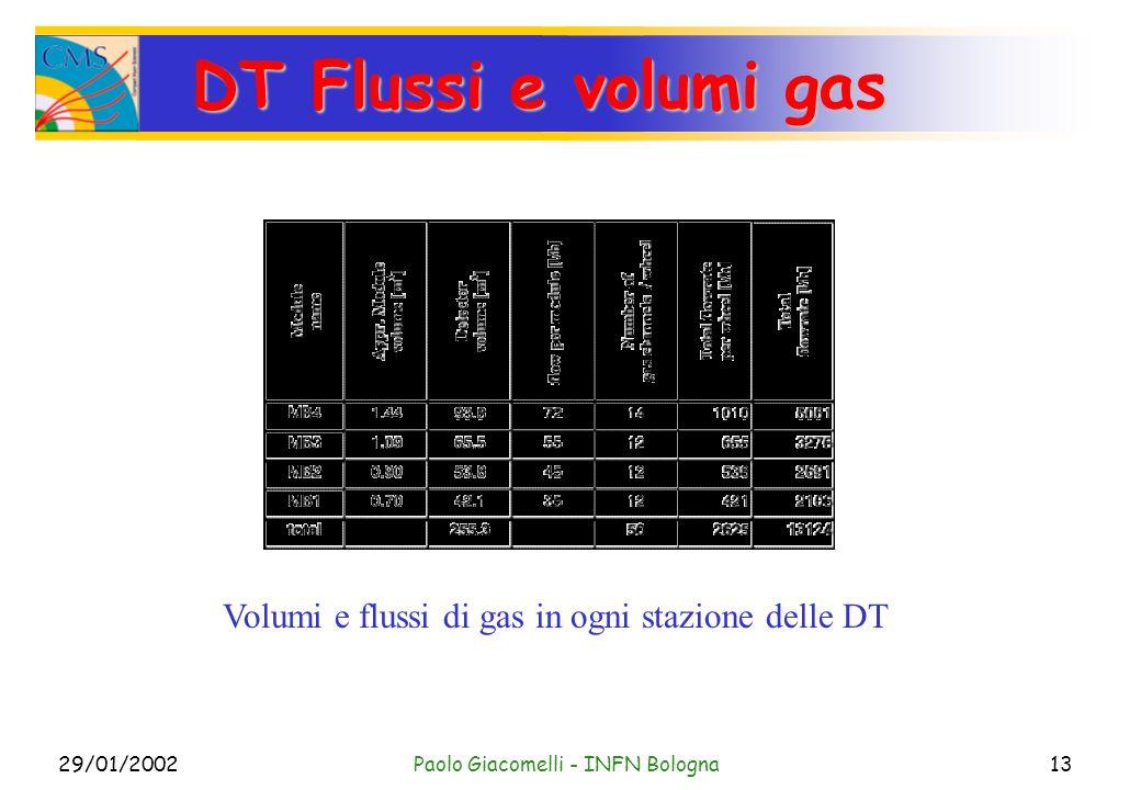 29/01/2002Paolo Giacomelli - INFN Bologna13 DT Flussi e volumi gas Volumi e flussi di gas in ogni stazione delle DT