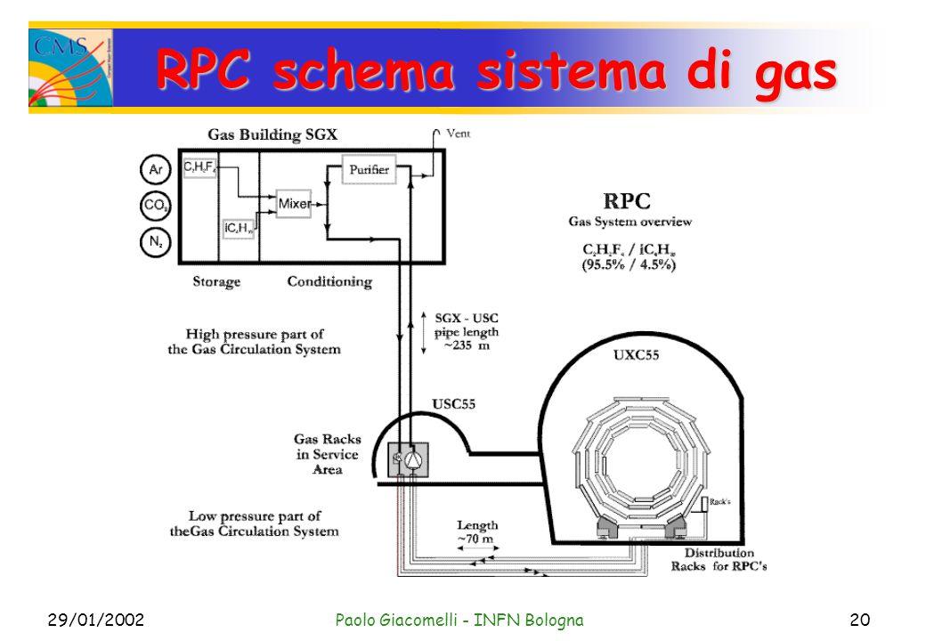 29/01/2002Paolo Giacomelli - INFN Bologna20 RPC schema sistema di gas