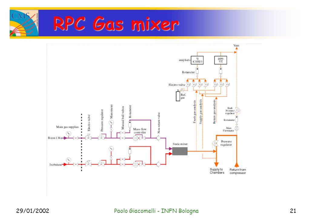 29/01/2002Paolo Giacomelli - INFN Bologna21 RPC Gas mixer