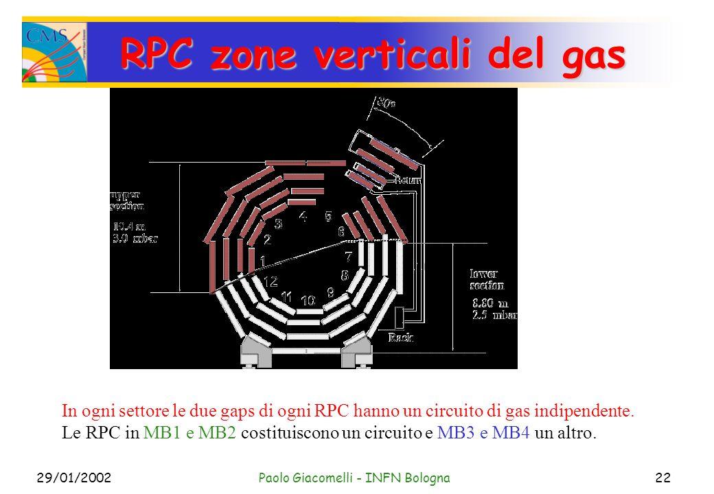 29/01/2002Paolo Giacomelli - INFN Bologna22 RPC zone verticali del gas In ogni settore le due gaps di ogni RPC hanno un circuito di gas indipendente.