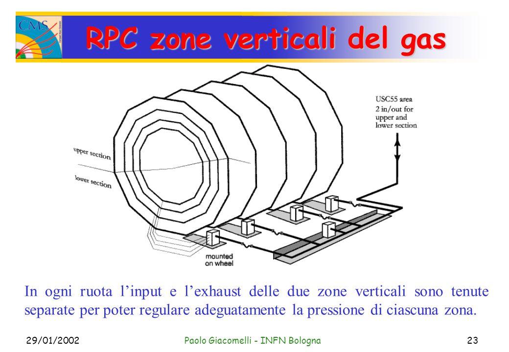 29/01/2002Paolo Giacomelli - INFN Bologna23 RPC zone verticali del gas In ogni ruota l'input e l'exhaust delle due zone verticali sono tenute separate per poter regulare adeguatamente la pressione di ciascuna zona.