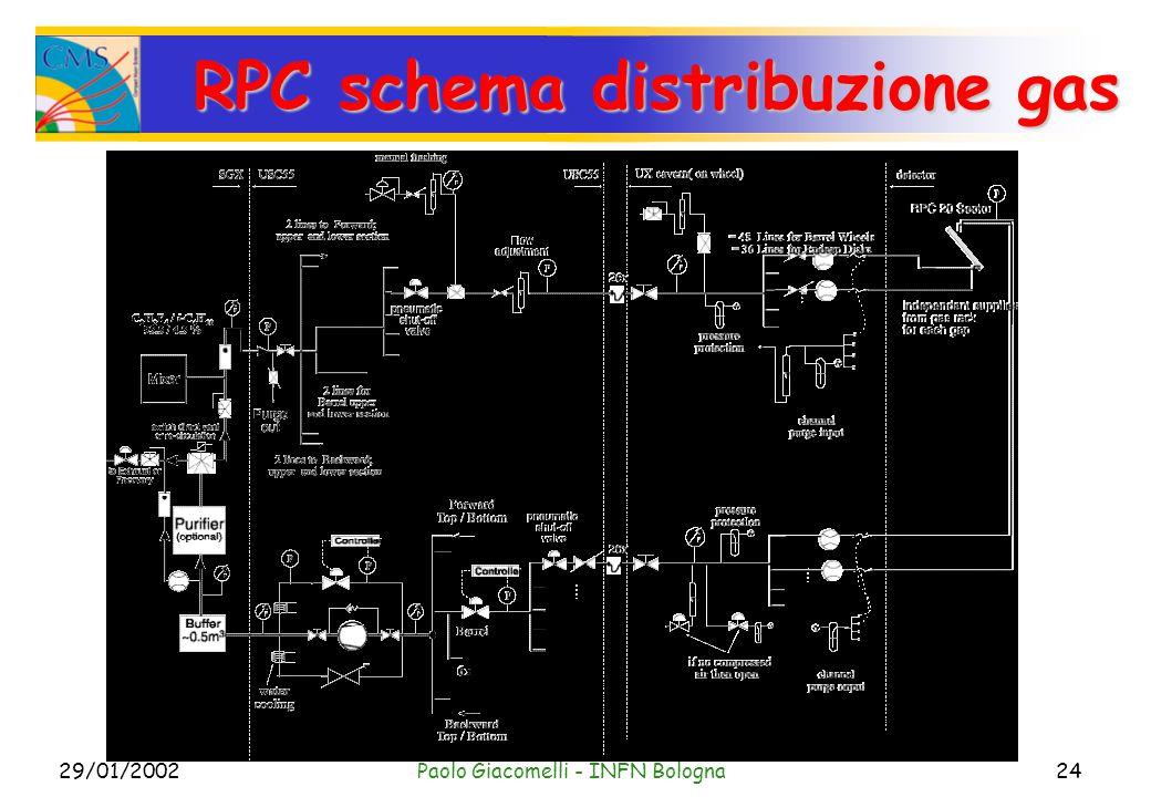 29/01/2002Paolo Giacomelli - INFN Bologna24 RPC schema distribuzione gas
