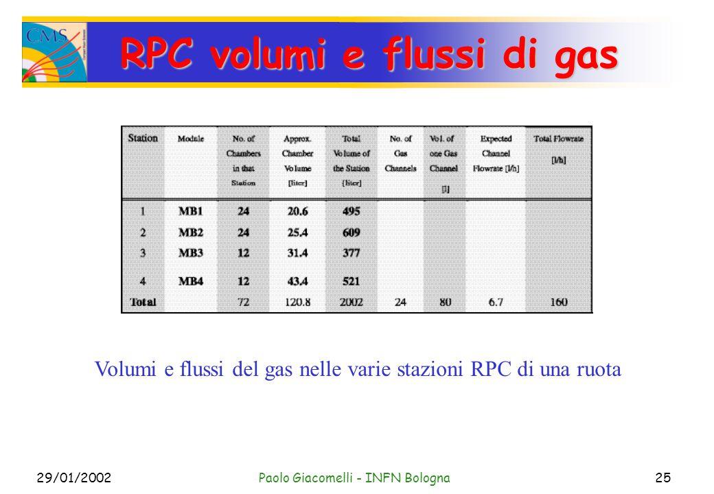 29/01/2002Paolo Giacomelli - INFN Bologna25 RPC volumi e flussi di gas Volumi e flussi del gas nelle varie stazioni RPC di una ruota