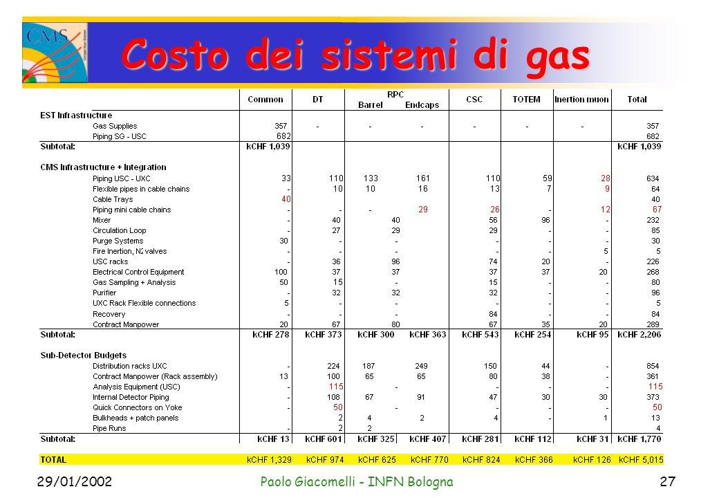 29/01/2002Paolo Giacomelli - INFN Bologna27 Costo dei sistemi di gas