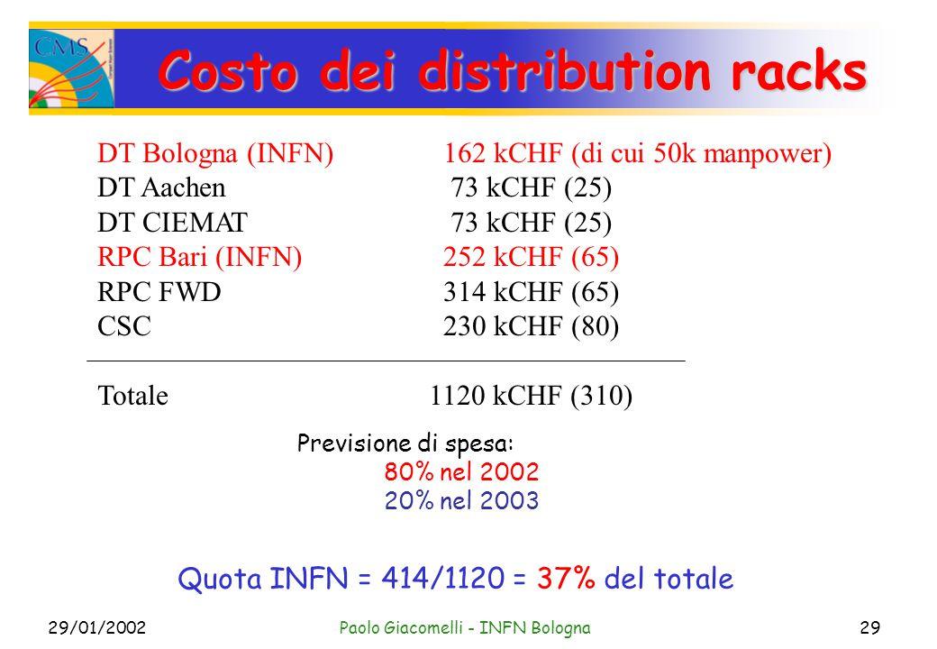 29/01/2002Paolo Giacomelli - INFN Bologna29 Costo dei distribution racks DT Bologna (INFN)162 kCHF (di cui 50k manpower) DT Aachen 73 kCHF (25) DT CIEMAT 73 kCHF (25) RPC Bari (INFN)252 kCHF (65) RPC FWD314 kCHF (65) CSC230 kCHF (80) Totale 1120 kCHF (310) Quota INFN = 414/1120 = 37% del totale Previsione di spesa: 80% nel 2002 20% nel 2003