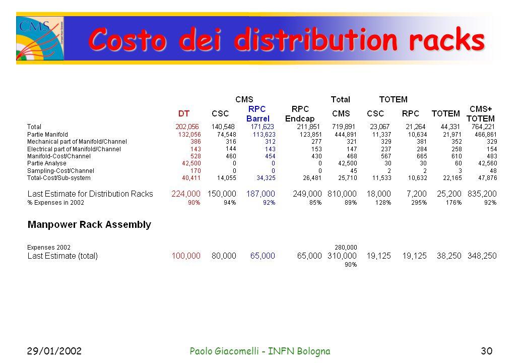 29/01/2002Paolo Giacomelli - INFN Bologna30 Costo dei distribution racks