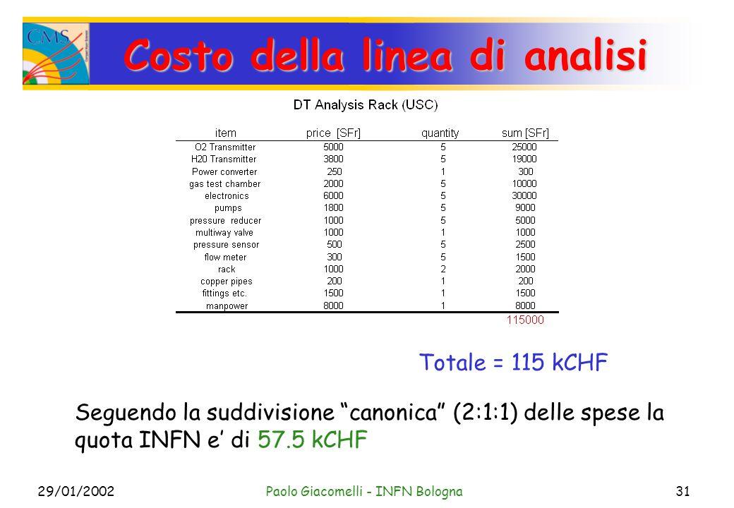 29/01/2002Paolo Giacomelli - INFN Bologna31 Costo della linea di analisi Seguendo la suddivisione canonica (2:1:1) delle spese la quota INFN e' di 57.5 kCHF Totale = 115 kCHF