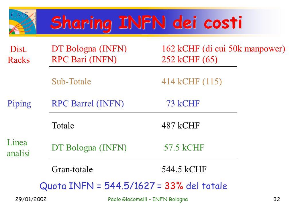 29/01/2002Paolo Giacomelli - INFN Bologna32 Sharing INFN dei costi DT Bologna (INFN)162 kCHF (di cui 50k manpower) RPC Bari (INFN)252 kCHF (65) Sub-Totale 414 kCHF (115) RPC Barrel (INFN) 73 kCHF Totale 487 kCHF DT Bologna (INFN) 57.5 kCHF Gran-totale544.5 kCHF Dist.