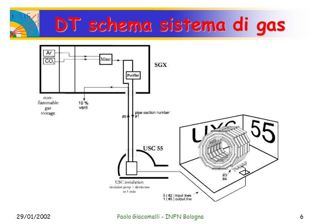 29/01/2002Paolo Giacomelli - INFN Bologna6 DT schema sistema di gas