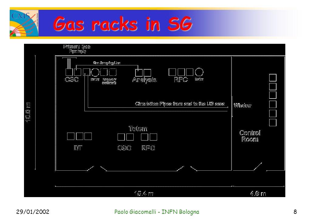29/01/2002Paolo Giacomelli - INFN Bologna8 Gas racks in SG