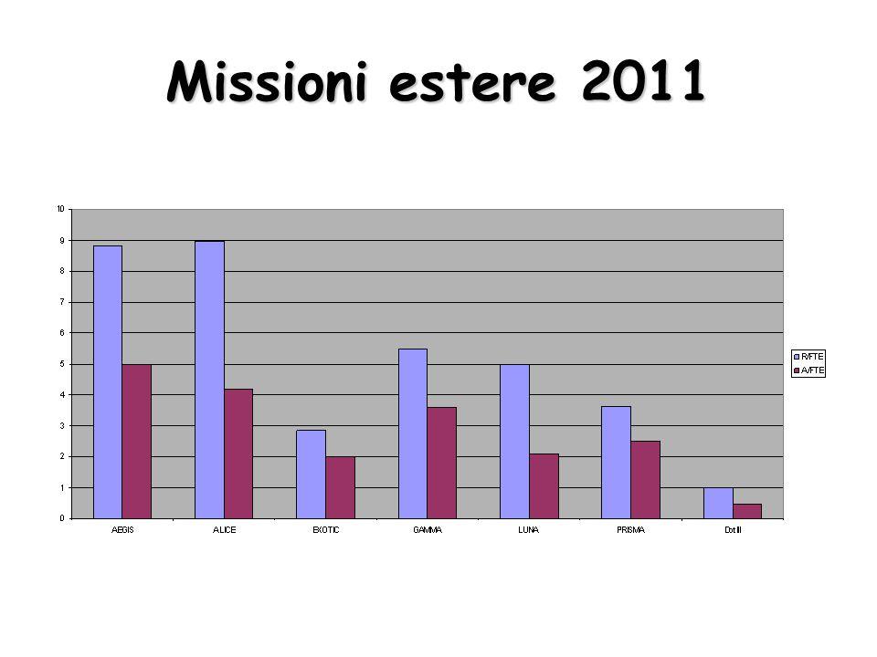 Missioni estere 2011
