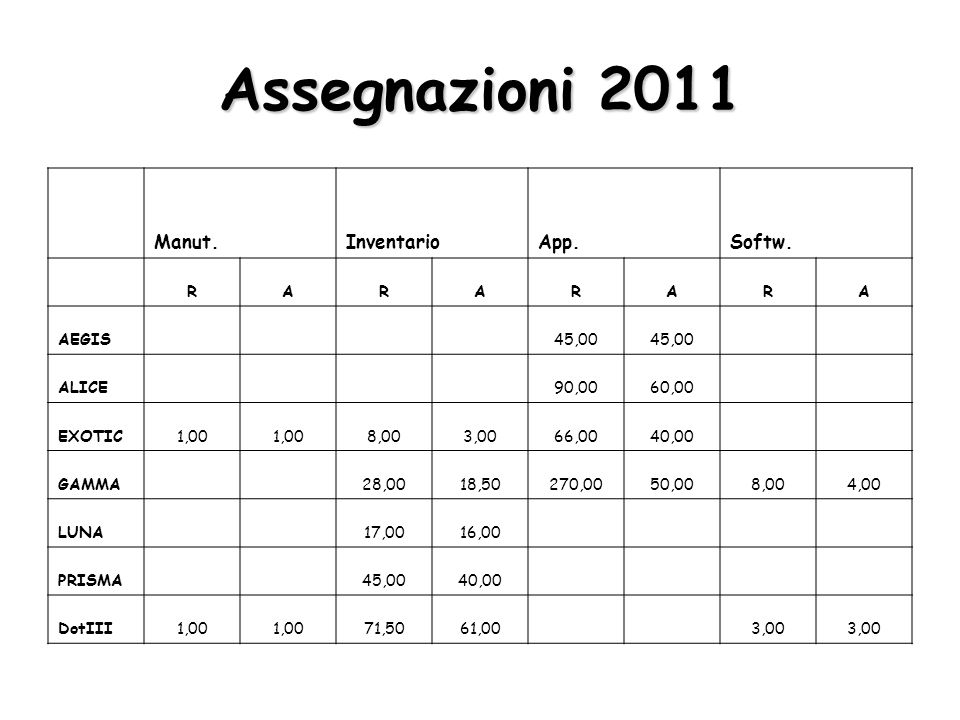 Assegnazioni 2011 Manut. InventarioApp. Softw.