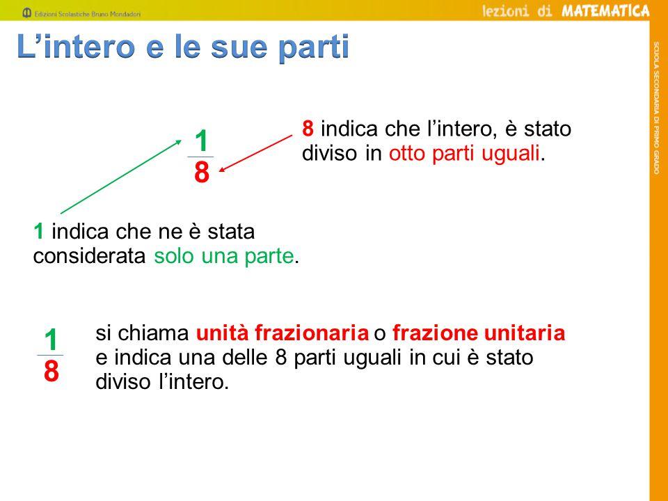1 8 1 8 si chiama unità frazionaria o frazione unitaria e indica una delle 8 parti uguali in cui è stato diviso l'intero. 8 indica che l'intero, è sta