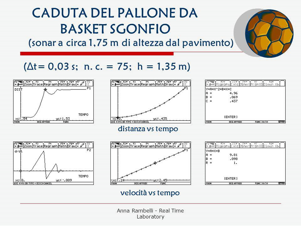Anna Rambelli - Real Time Laboratory CADUTA DEL PALLONE DA BASKET SGONFIO distanza vs tempo velocità vs tempo ( Δ t= 0,03 s; n. c. = 75; h = 1,35 m) (
