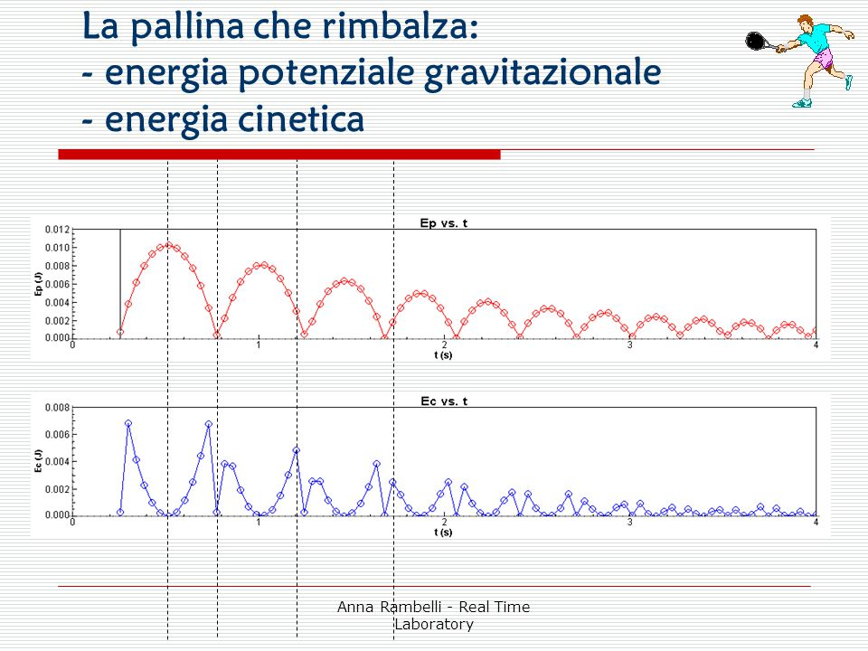 Anna Rambelli - Real Time Laboratory La pallina che rimbalza: - energia potenziale gravitazionale - energia cinetica