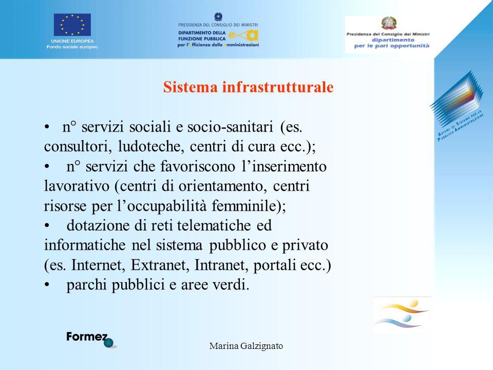 Marina Galzignato Sistema infrastrutturale n° servizi sociali e socio-sanitari (es.