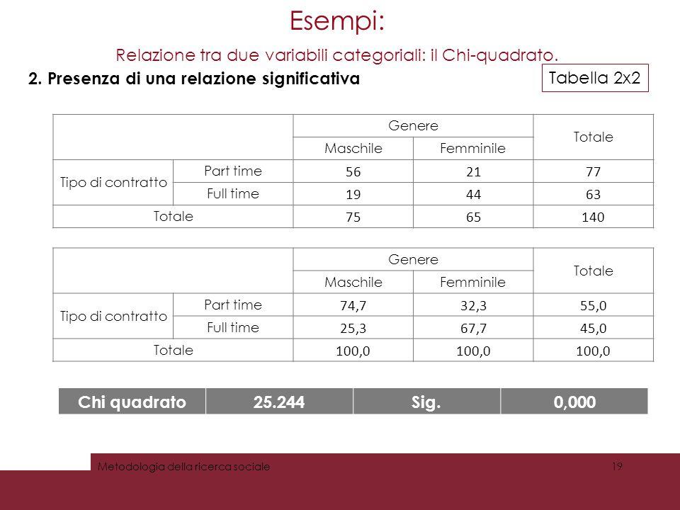 Esempi: Relazione tra due variabili categoriali: il Chi-quadrato. Genere Totale MaschileFemminile Tipo di contratto Part time 562177 Full time 194463
