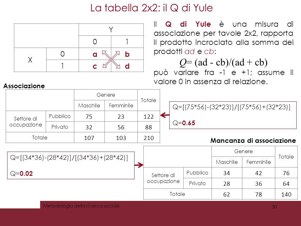 La tabella 2x2: il Q di Yule 30 Metodologia della ricerca sociale Y 01 X 0 ab 1 cd Il Q di Yule è una misura di associazione per tavole 2x2, rapporta