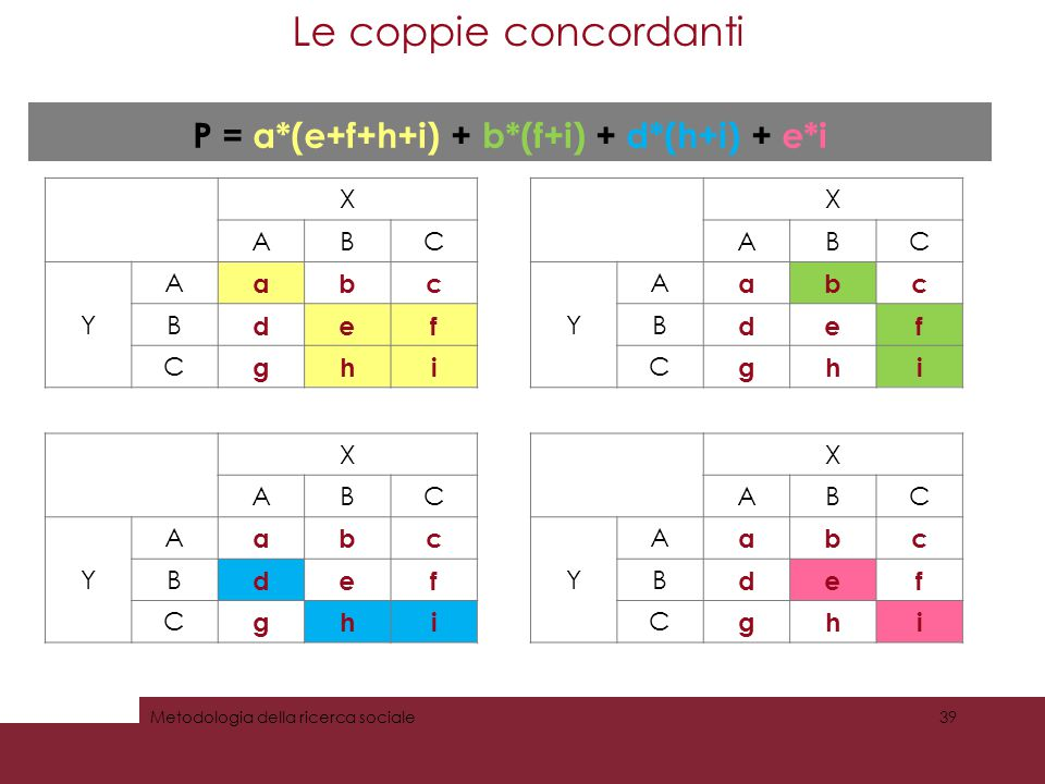 Le coppie concordanti 39Metodologia della ricerca sociale X ABC Y A abc B def C ghi P = a*(e+f+h+i) + b*(f+i) + d*(h+i) + e*i X ABC Y A abc B def C gh