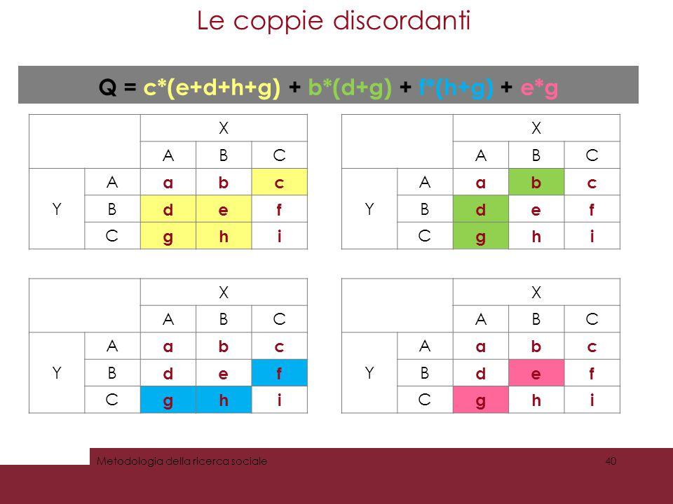 Le coppie discordanti 40Metodologia della ricerca sociale X ABC Y A abc B def C ghi Q = c*(e+d+h+g) + b*(d+g) + f*(h+g) + e*g X ABC Y A abc B def C gh
