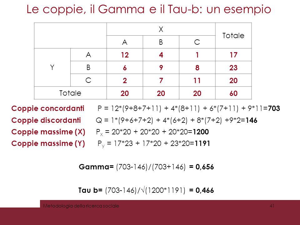 Le coppie, il Gamma e il Tau-b: un esempio 41Metodologia della ricerca sociale X Totale ABC Y A 124117 B 69823 C 271120 Totale 20 60 Coppie concordant