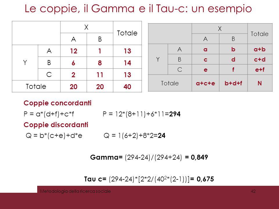 Le coppie, il Gamma e il Tau-c: un esempio 42Metodologia della ricerca sociale X Totale AB Y A 12113 B 6814 C 21113 Totale 20 40 Coppie concordanti P