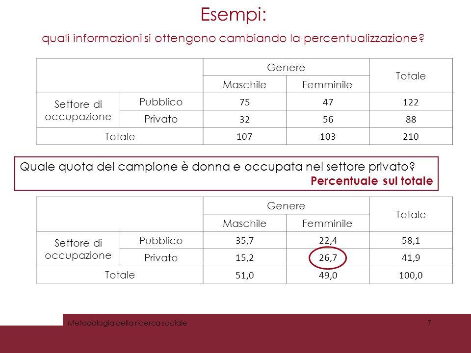 Esempi: quali informazioni si ottengono cambiando la percentualizzazione? Genere Totale MaschileFemminile Settore di occupazione Pubblico 7547122 Priv