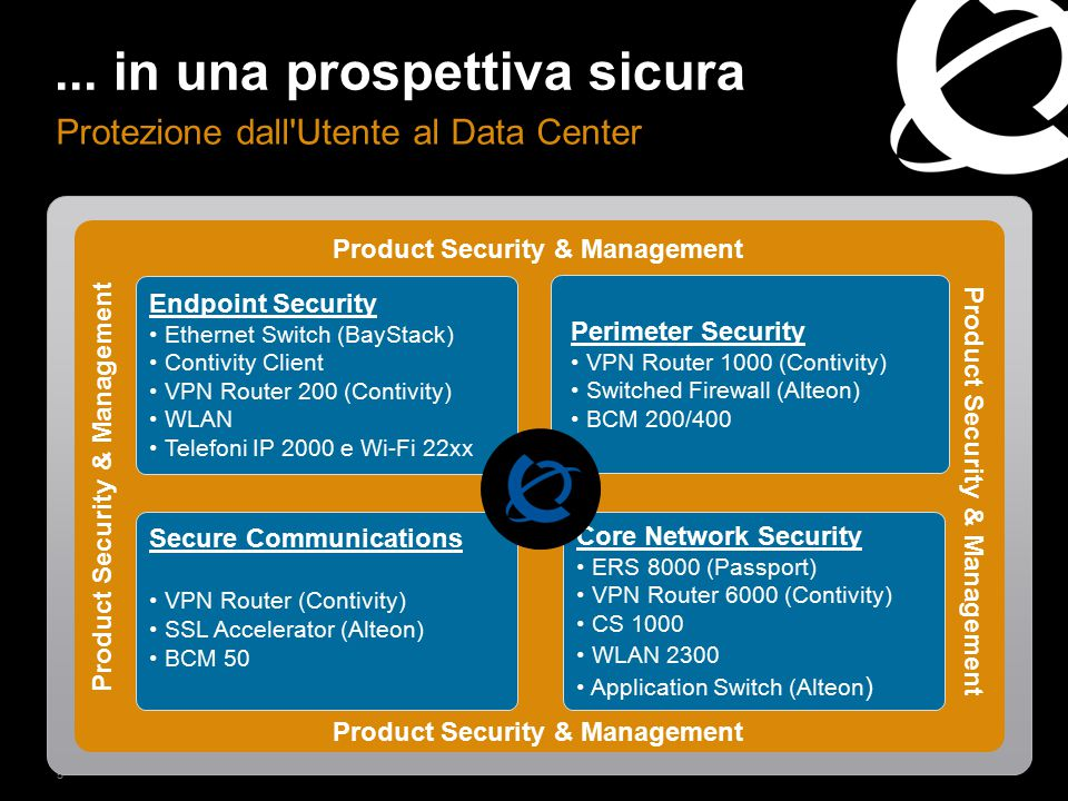 6 Ciclo di vita Nortel L'implementazione della sicurezza ad ogni livello garantisce affidabilità all' intero Ecosistema Secure Development Vulnerability Assessment Secure Customer Deployment Certification Valore Secure Delivery Post-Deployment Assurance