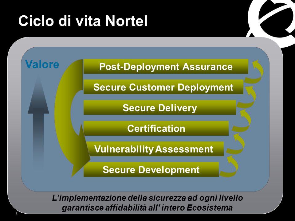 6 Ciclo di vita Nortel L'implementazione della sicurezza ad ogni livello garantisce affidabilità all' intero Ecosistema Secure Development Vulnerabili